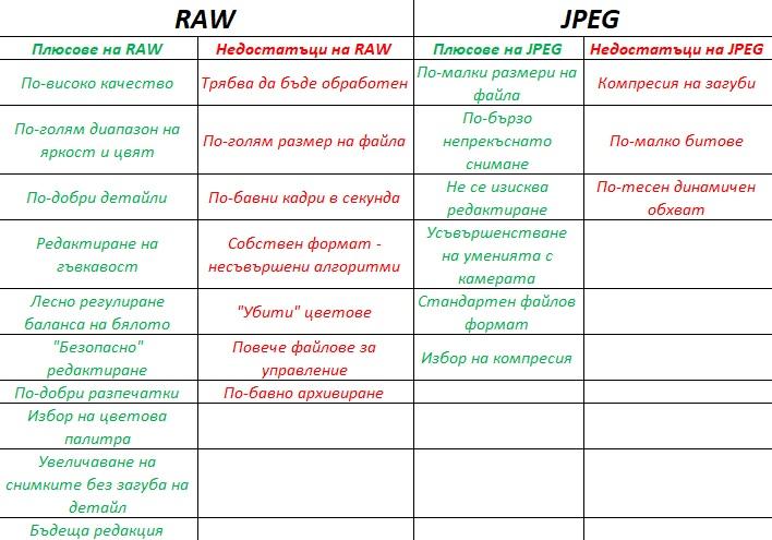 raw или jpeg формат при снимки